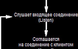 Приложение tcp ip клиент сервер. Клиент-серверное приложение на потоковом сокете TCP. Общепринятое использование полей