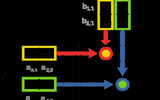 Умножение матрицы на число c. Действия с матрицами