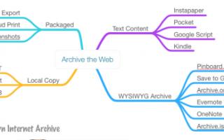 Как копировать страницу в интернете