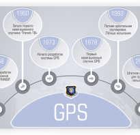 Что такое а джипиэс в телефоне. GPS как работает? Принципы работы GPS-навигатора